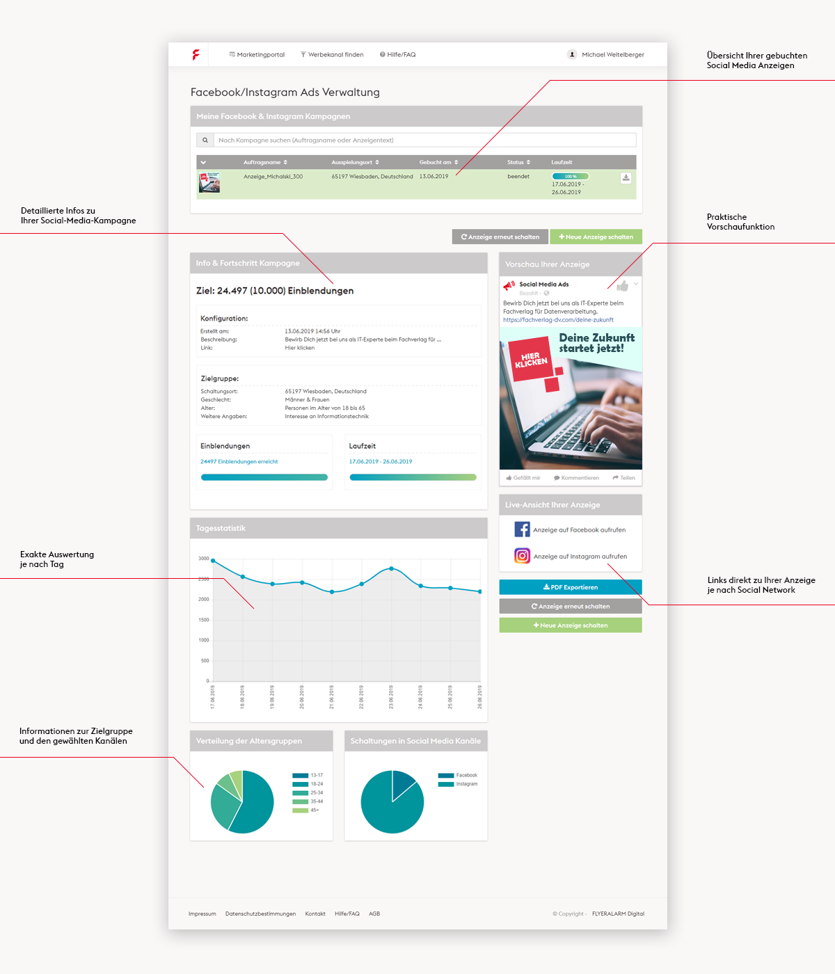Das Cockpit für Ihre Werbeanzeigen auf Facebook: Unser Marketingportal