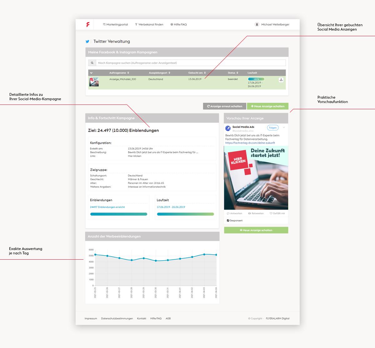 Das Cockpit für Ihre Werbeanzeigen auf Twitter: Unser Online-Marketing-Portal