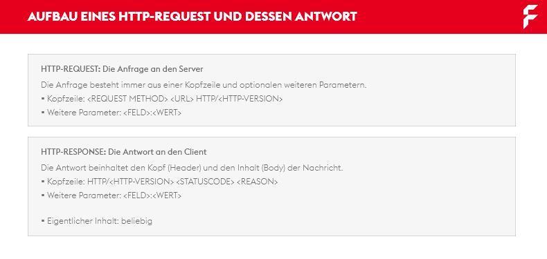 Aufbau eines HTTP-Request und Response