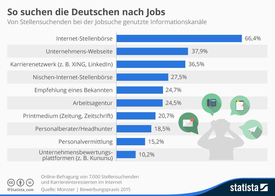 So suchen die Deutschen nach Jobs