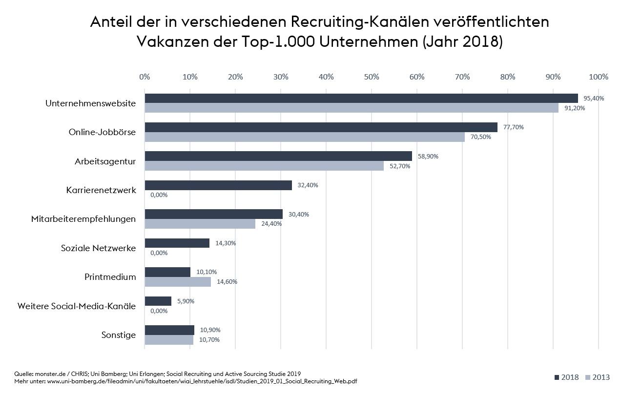 Recruiting-Kanäle 2018